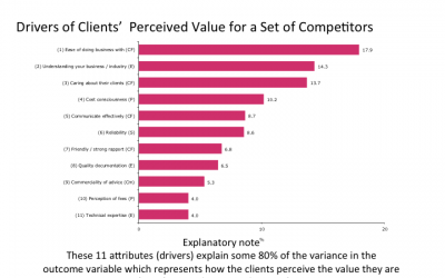 Price is positively correlated with the value perceived by clients